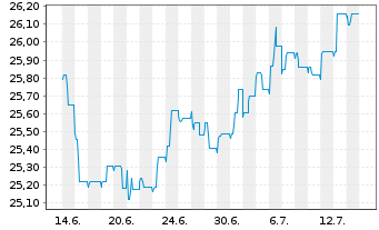 Chart AXA Renten Euro Inhaber-Anteile - 1 Monat