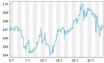 Chart AXA Welt Inhaber-Anteile - 1 Monat