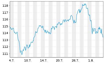 Chart AL Trust Aktien Deutschland Inhaber-Anteile - 1 Monat