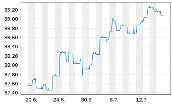 Chart AL Trust Euro Renten Inhaber-Anteile - 1 Monat