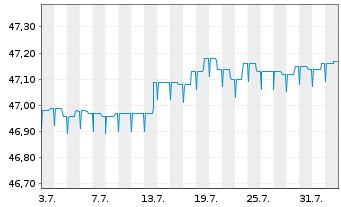 Chart Allianz PIMCO Mobil-Fonds Inhaber-Anteile A (EUR) - 1 Monat