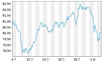 Chart AriDeka Inhaber-Anteile CF - 1 Monat