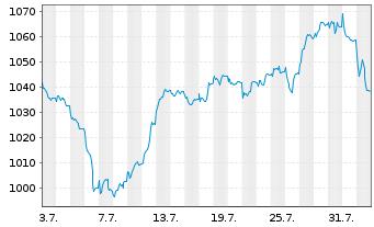 Chart Allianz RCM Thesaurus - 1 Monat