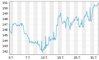 Chart Allianz RCM Transatlanta - 1 Monat