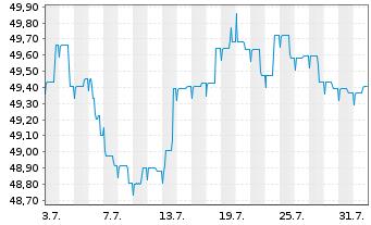 Chart Allianz PIMCO Euro Rentenfonds - 1 Monat