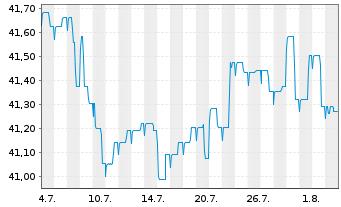 Chart Allianz PIMCO Int.Rentenfonds Inhaber-An. A (EUR) - 1 Monat