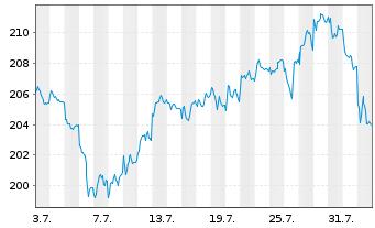 Chart All.RCM Vermögensb.Deutschland - 1 Monat