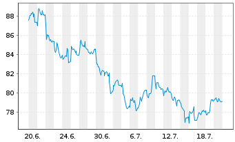 Chart Allianz RCM Rohstoffonds - 1 Monat