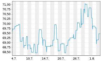 Chart Allianz RCM Fonds Japan Inhaber-Anteile A (EUR) - 1 Monat