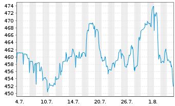 Chart Allianz RCM Informationstechn. - 1 Monat