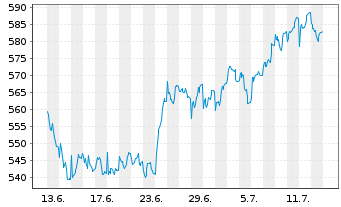 Chart Allianz RCM Fonds Schweiz Inhaber-Anteile A (EUR) - 1 Monat