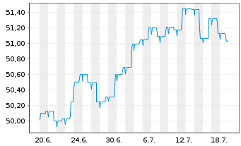 Chart Allianz Europazins Inhaber-Anteile A (EUR) - 1 Monat