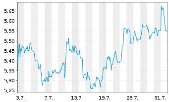 Chart BP PLC Shares (Dt. Zert.) DL -,25 - 1 Monat