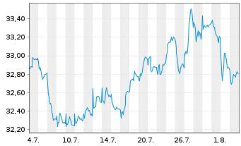 Chart VERITAS DYNAMIK - 1 Monat