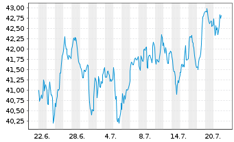 Chart Köln-Aktienfonds Deka o.A. Inhaber-Anteile - 1 Monat