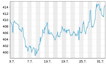 Chart Astra-Fonds Inhaber-Anteile - 1 Monat