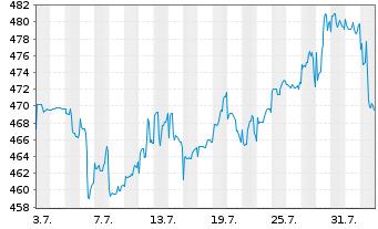 Chart ACATIS AKTIEN GLOBAL FONDS UI - 1 Monat