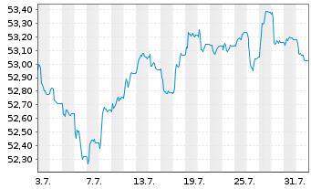 Chart AXA Defensiv Invest Inhaber-Anteile - 1 Monat