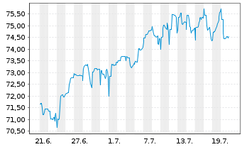 Chart AXA Wachstum Invest Inhaber-Anteile - 1 Monat