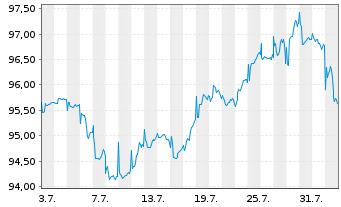 Chart AXA Chance Invest Inhaber-Anteile - 1 Monat