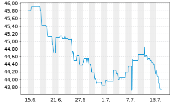 Chart WestInvest InterSelect Inhaber-Anteile - 1 Month