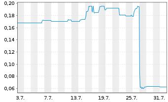 Chart AXA Immoselect Inhaber-Anteile - 1 Monat