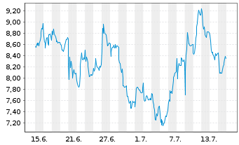 Chart Nordex AG - 1 Monat