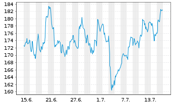 Chart MTU Aero Engines AG - 1 Monat