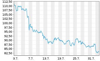Chart SMA Solar Technology AG - 1 Monat