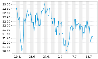 Chart Deutsche Wohnen SE - 1 Monat