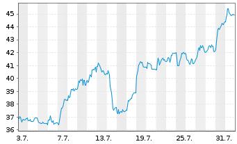 Chart VERBIO Vereinigt.BioEnergie AG - 1 Monat