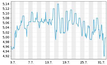 Chart alstria office REIT-AG - 1 Monat