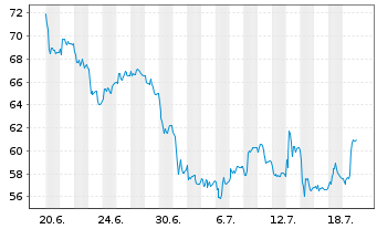 Chart Gerresheimer AG - 1 Monat