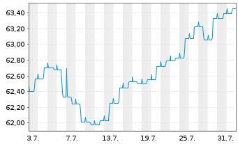 Chart Aramea Balanced Convertible - 1 Monat