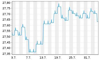 Chart Führ-Corporate Bond-LBB-INVEST - 1 Monat
