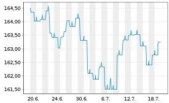 Chart Aramea Strategie I - 1 Monat