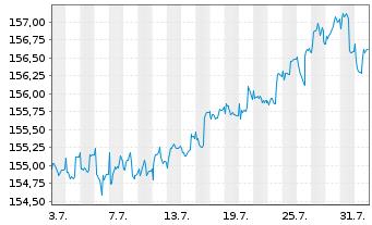 Chart Aramea Rendite Plus - 1 Monat