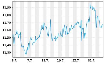 Chart Hamburger Hafen u. Logistik AG - 1 Monat