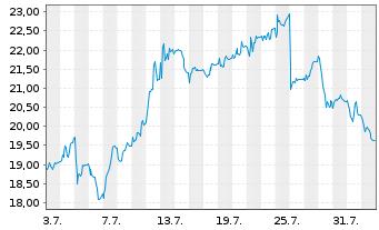 Chart VARTA AG - 1 Monat