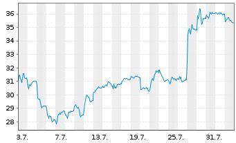 Chart AIXTRON SE - 1 Monat