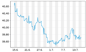Chart ACATIS ifK Value Renten UI Inhaber-Anteile A - 1 Monat