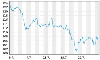 Chart adesso AG - 1 Monat