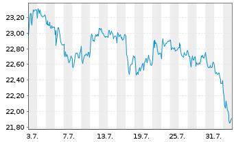 Chart freenet AG - 1 Monat
