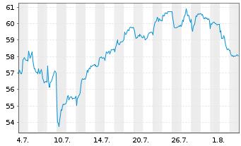 Chart Scout24 AG - 1 Monat