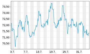 Chart Hella KGaA Hueck & Co. - 1 Monat