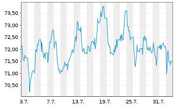Chart HELLA GmbH & Co. KGaA - 1 Monat