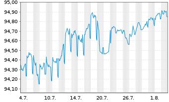 Chart Allianz SE FLR-Sub.Anl.v.2015(2025/2045) - 1 Monat
