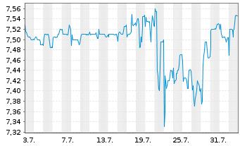 Chart home24 SE - 1 Monat