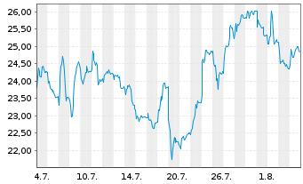 Chart HelloFresh SE - 1 Monat