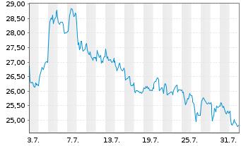 Chart GRENKE AG - 1 Monat
